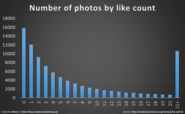 instagram photos by likes
