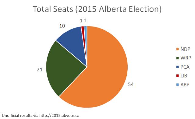 abvote2015 seats