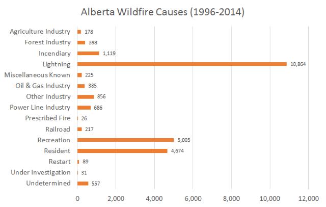 alberta wildfire causes