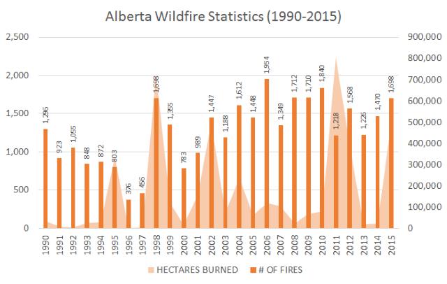 alberta wildfire stats