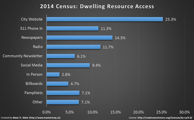 2014 census resource access