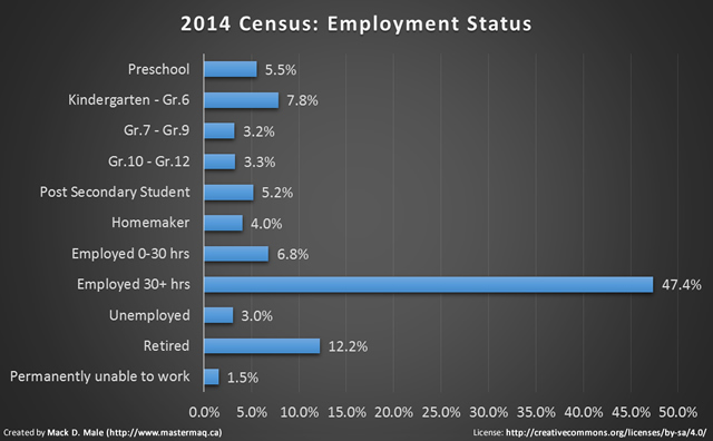 2014 census employment status