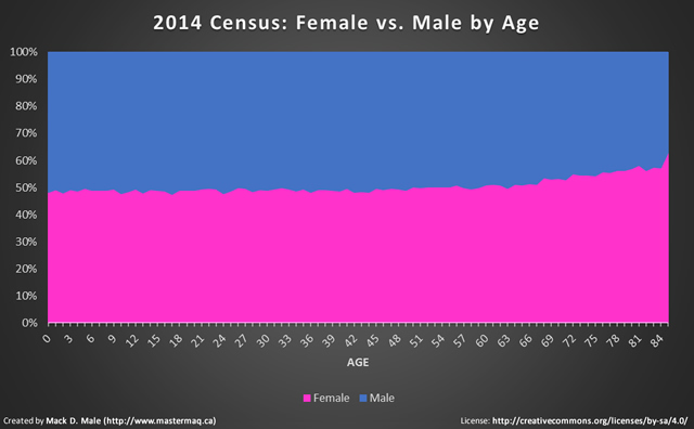 2014 census gender and age