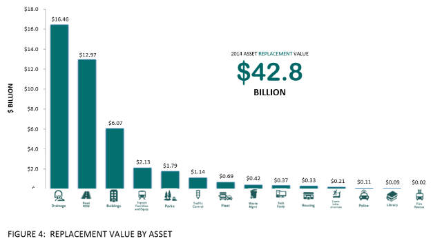 infrastructure value by asset 2014
