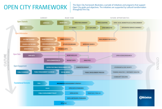 open city framework