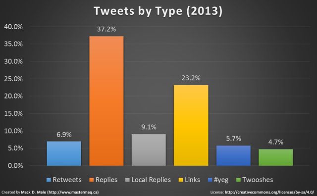 Tweets by Type (2013)