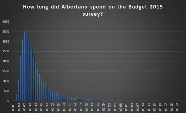 budget survey time taken