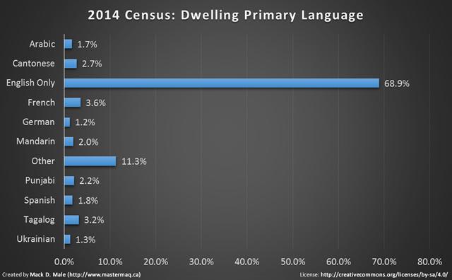 2014 census language