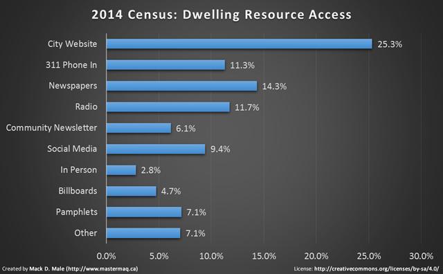 2014 census resource access