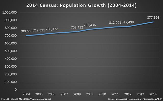 2014 census growth