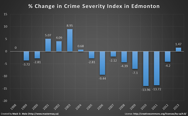 Despite Some Blips Over The Last 15 Years We Can See That Crime Has Continued To Fall Severity Index Includes All Criminal Code Violations