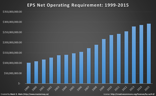 eps net operating requirement