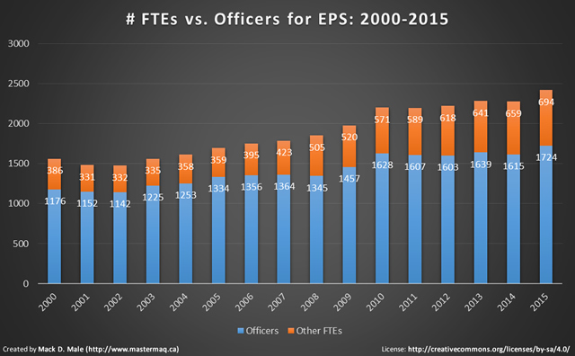 change in ftes