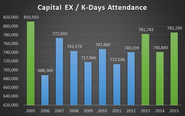 k-days attendance