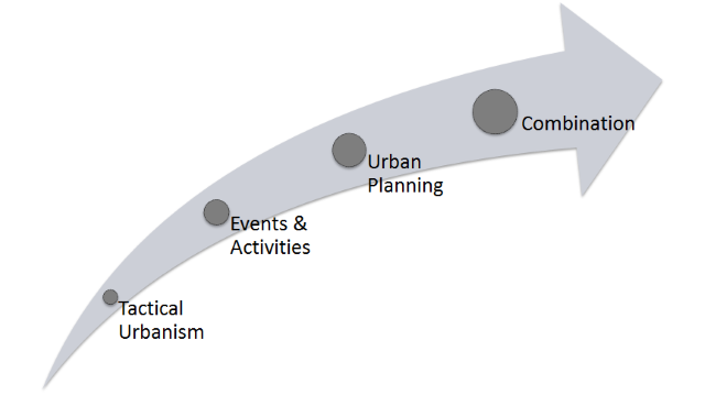 placemaking spectrum