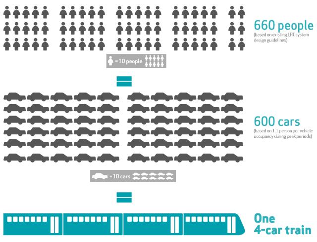 rails vs roads