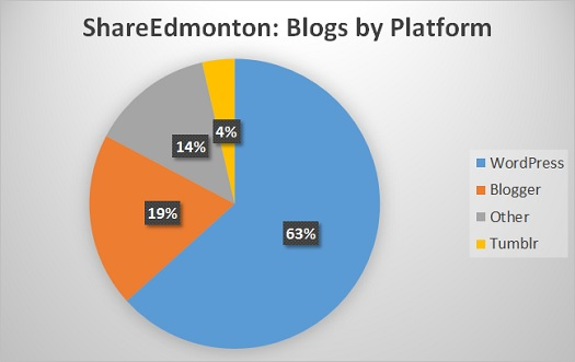 Blogs by Platform