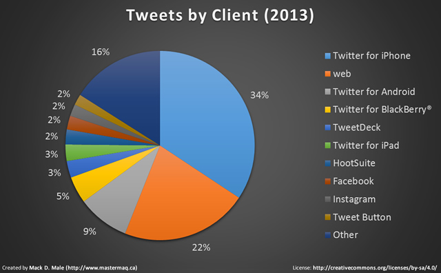 Tweets by Client (2013)
